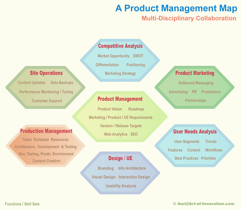 Web Product Management/ Innovation - Cross-functional Collaboration