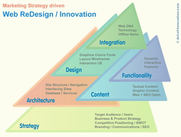 Portal & Web Design / Innovation Elements
